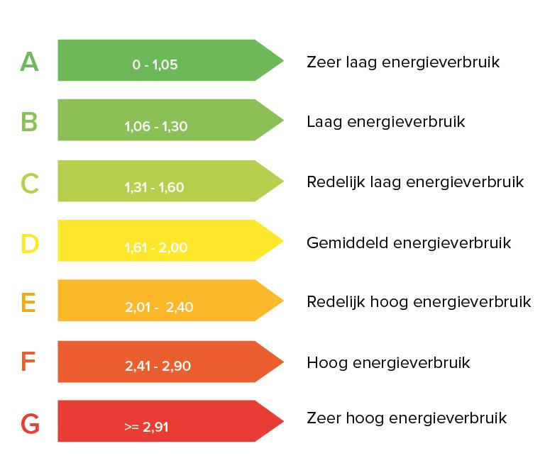 Energielabel woning en utiliteit